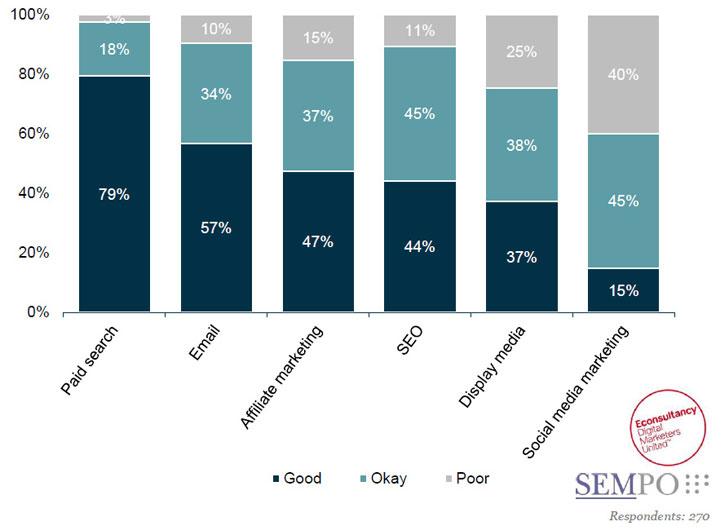 cross media survey results